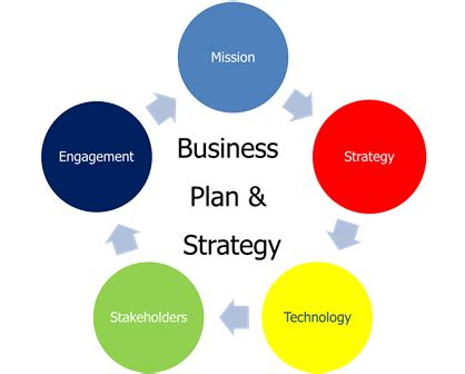 How To Make A Winning Ecommerce Business Plan Pdf